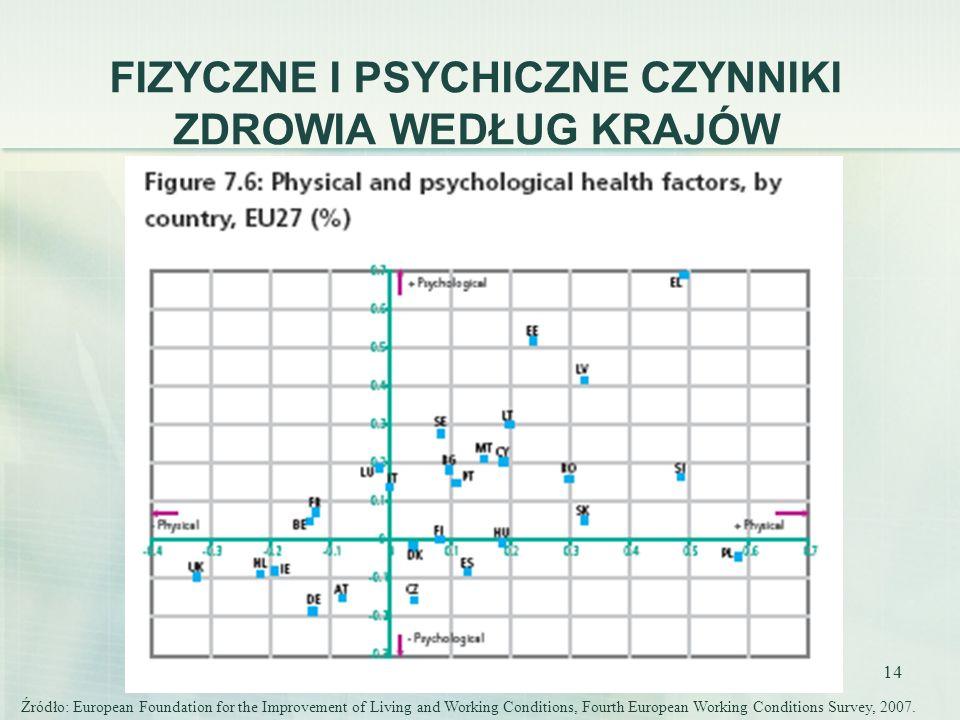 14 FIZYCZNE I PSYCHICZNE CZYNNIKI ZDROWIA WEDŁUG KRAJÓW Źródło: European Foundation for the Improvement of Living and Working Conditions, Fourth Europ