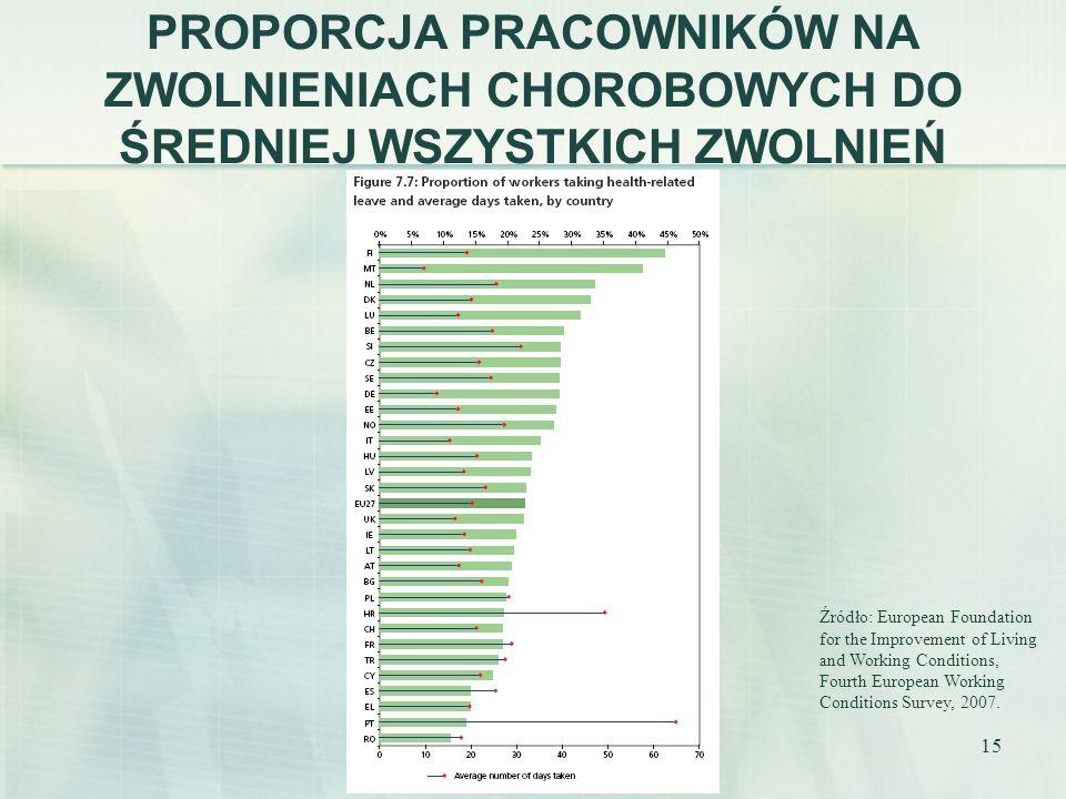15 PROPORCJA PRACOWNIKÓW NA ZWOLNIENIACH CHOROBOWYCH DO ŚREDNIEJ WSZYSTKICH ZWOLNIEŃ Źródło: European Foundation for the Improvement of Living and Wor