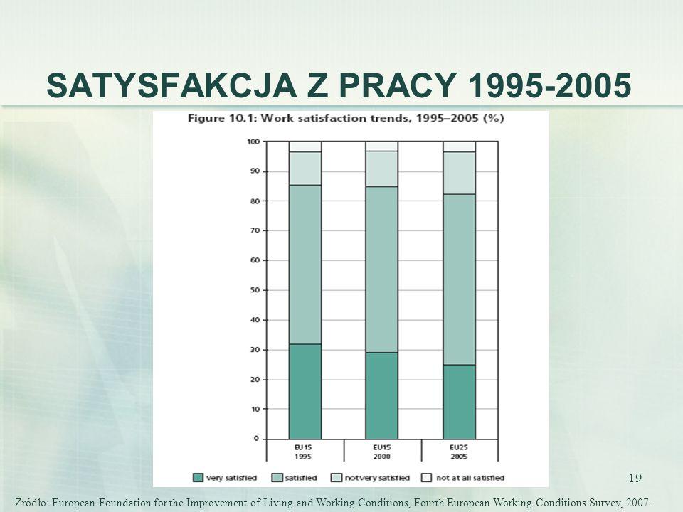 19 SATYSFAKCJA Z PRACY 1995-2005 Źródło: European Foundation for the Improvement of Living and Working Conditions, Fourth European Working Conditions