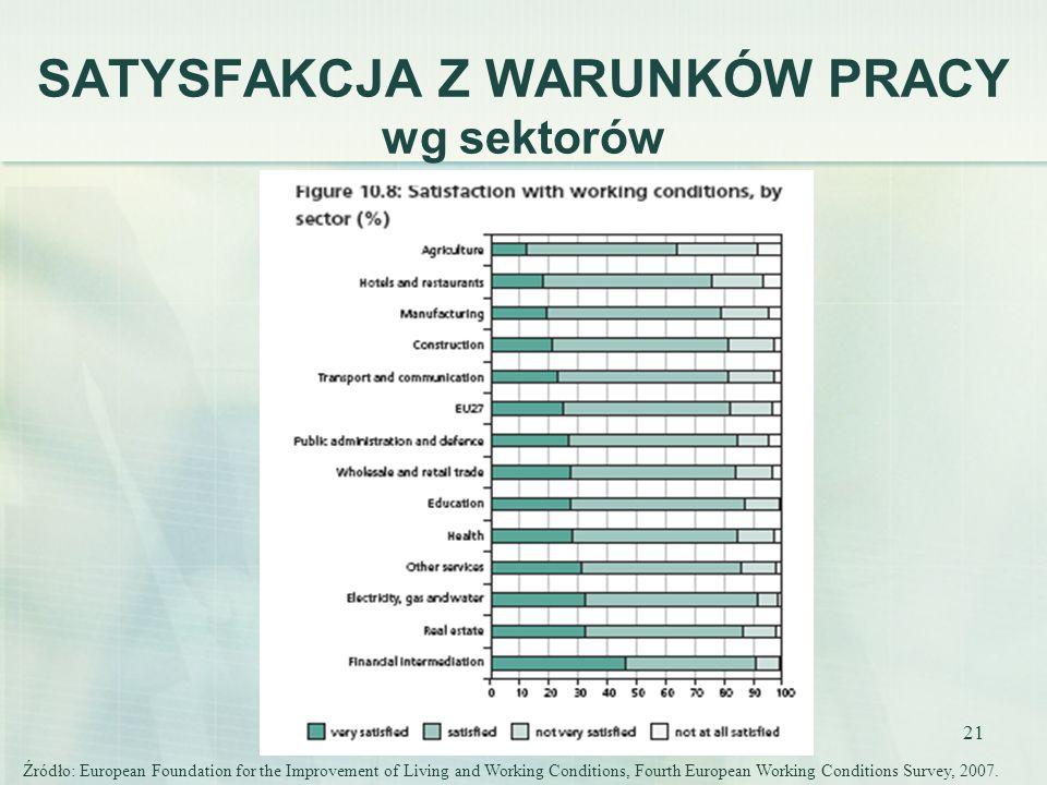 21 SATYSFAKCJA Z WARUNKÓW PRACY wg sektorów Źródło: European Foundation for the Improvement of Living and Working Conditions, Fourth European Working