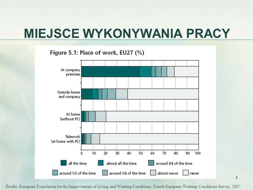 5 Źródło: European Foundation for the Improvement of Living and Working Conditions, Fourth European Working Conditions Survey, 2007.