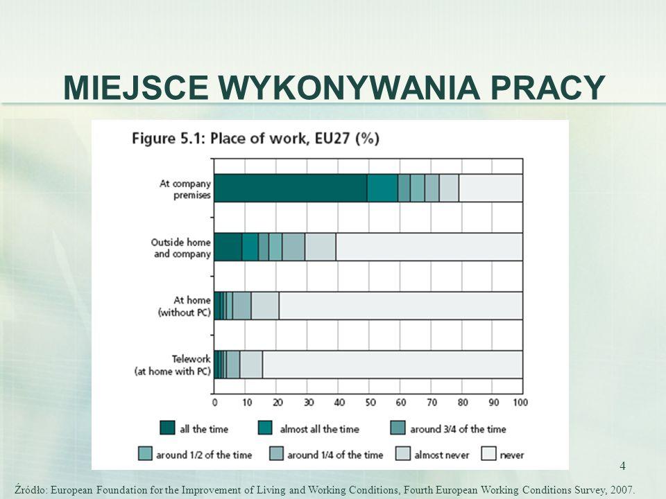 15 PROPORCJA PRACOWNIKÓW NA ZWOLNIENIACH CHOROBOWYCH DO ŚREDNIEJ WSZYSTKICH ZWOLNIEŃ Źródło: European Foundation for the Improvement of Living and Working Conditions, Fourth European Working Conditions Survey, 2007.