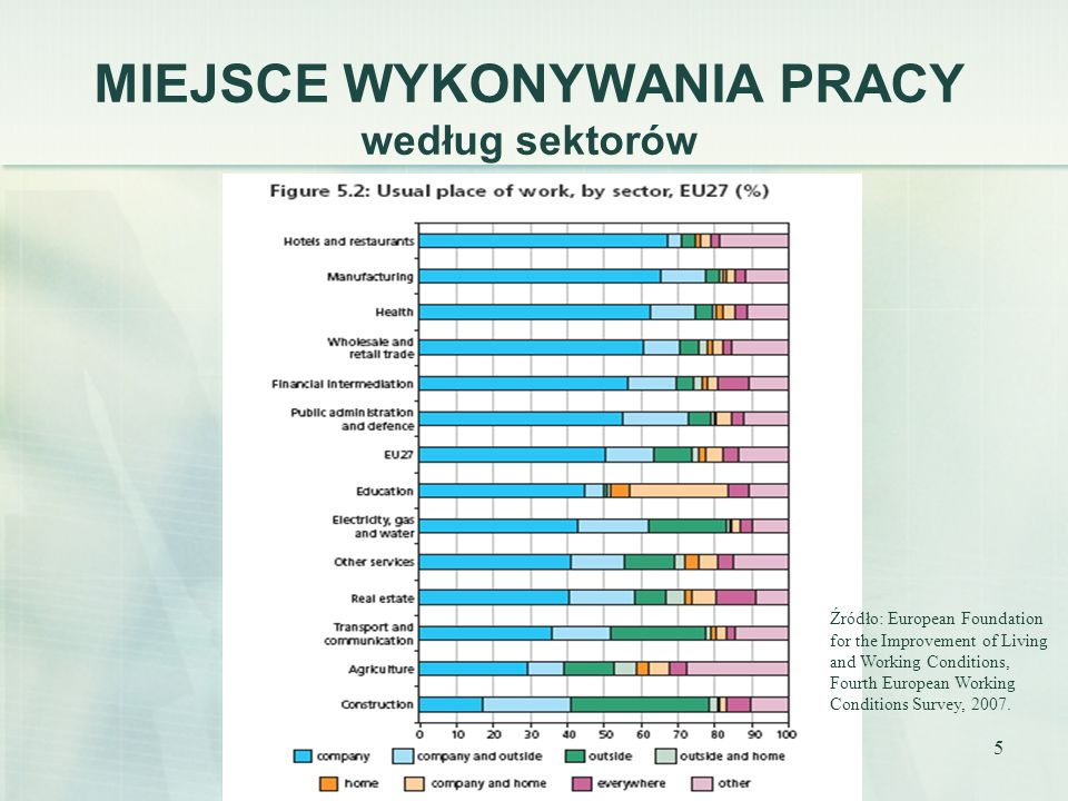6 WORK-LIFE BALANCE A MIEJSCE WYKONYWANIA PRACY Źródło: European Foundation for the Improvement of Living and Working Conditions, Fourth European Working Conditions Survey, 2007.