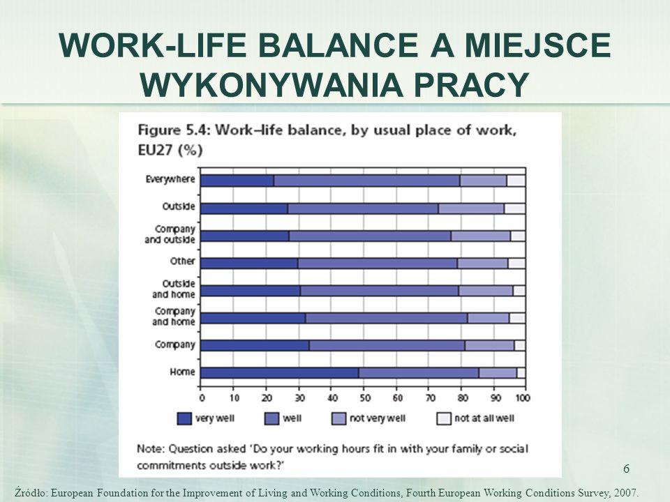 17 MOBBING I PRZEMOC SEKSUALNA WEDŁUG PŁCI I KRAJÓW Źródło: European Foundation for the Improvement of Living and Working Conditions, Fourth European Working Conditions Survey, 2007.