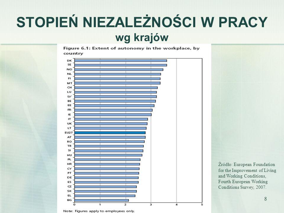 8 STOPIEŃ NIEZALEŻNOŚCI W PRACY wg krajów Źródło: European Foundation for the Improvement of Living and Working Conditions, Fourth European Working Co