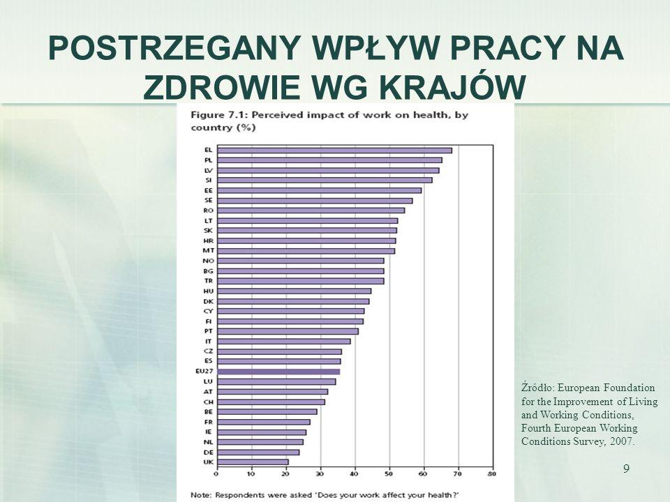 20 SATYSFAKCJA Z PRACY WG KRAJÓW Źródło: European Foundation for the Improvement of Living and Working Conditions, Fourth European Working Conditions Survey, 2007.