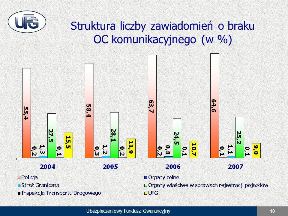 Ubezpieczeniowy Fundusz Gwarancyjny 10 Struktura liczby zawiadomień o braku OC komunikacyjnego (w %)