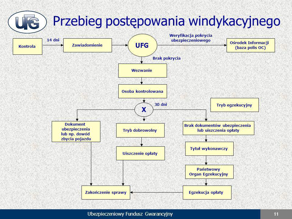 Ubezpieczeniowy Fundusz Gwarancyjny 11 Przebieg postępowania windykacyjnego Kontrola Zawiadomienie UFG Ośrodek Informacji (baza polis OC) Wezwanie Oso