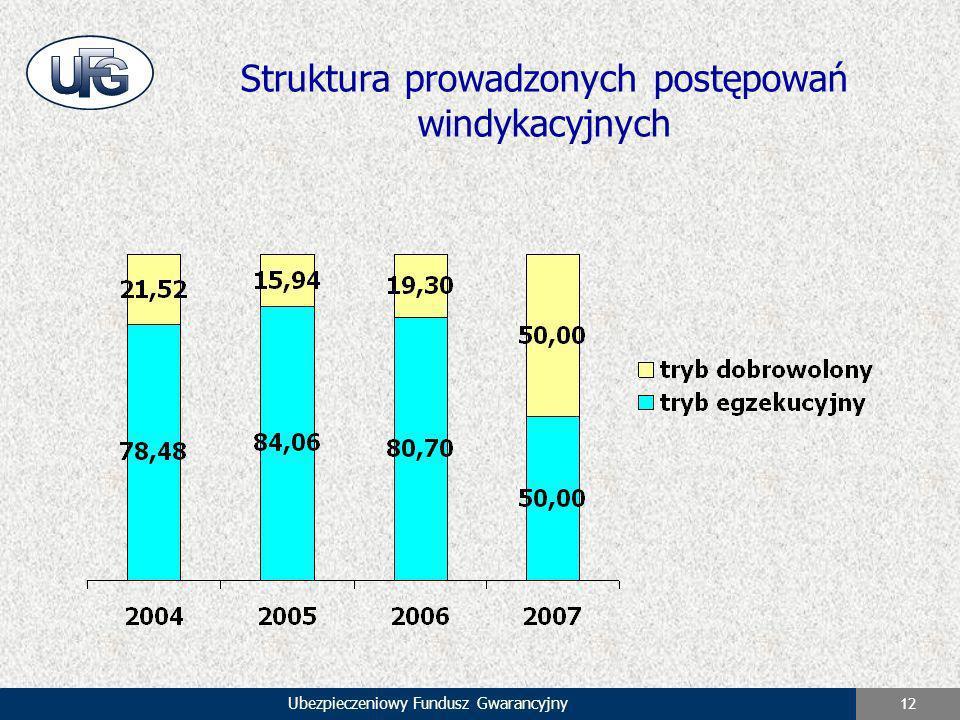 Ubezpieczeniowy Fundusz Gwarancyjny 12 Struktura prowadzonych postępowań windykacyjnych