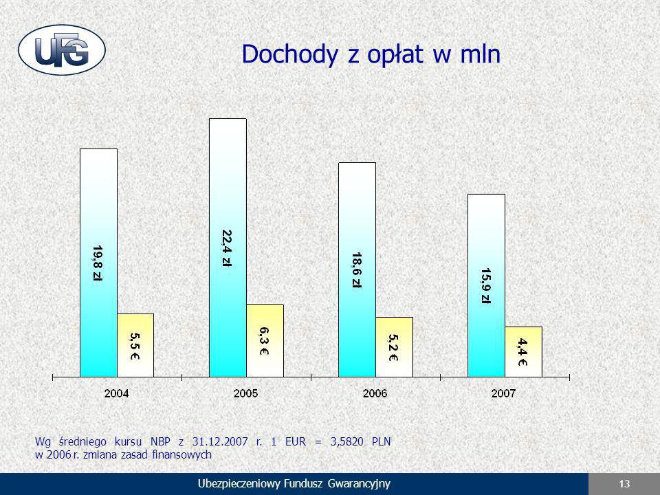 Ubezpieczeniowy Fundusz Gwarancyjny 13 Dochody z opłat w mln Wg średniego kursu NBP z 31.12.2007 r. 1 EUR = 3,5820 PLN w 2006 r. zmiana zasad finansow