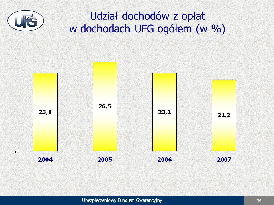 Ubezpieczeniowy Fundusz Gwarancyjny 14 Udział dochodów z opłat w dochodach UFG ogółem (w %)