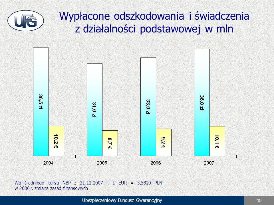 Ubezpieczeniowy Fundusz Gwarancyjny 15 Wypłacone odszkodowania i świadczenia z działalności podstawowej w mln Wg średniego kursu NBP z 31.12.2007 r. 1