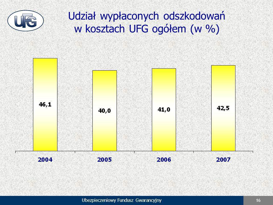 Ubezpieczeniowy Fundusz Gwarancyjny 16 Udział wypłaconych odszkodowań w kosztach UFG ogółem (w %)