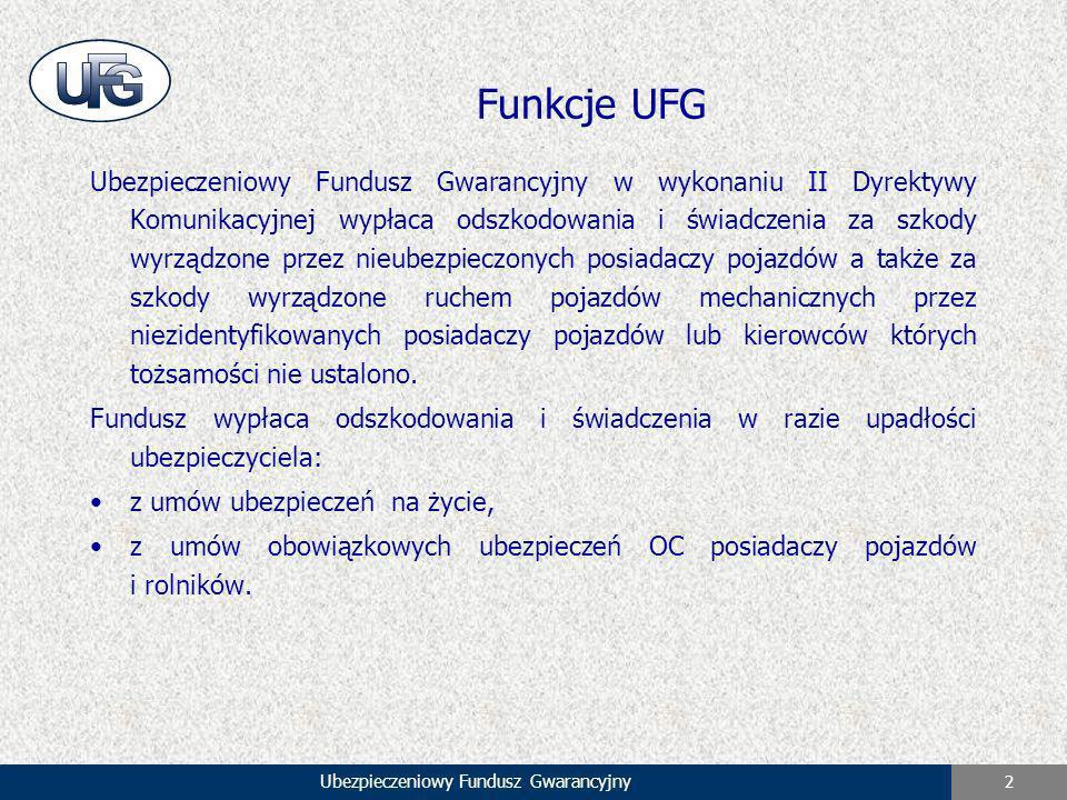 Ubezpieczeniowy Fundusz Gwarancyjny 2 Funkcje UFG Ubezpieczeniowy Fundusz Gwarancyjny w wykonaniu II Dyrektywy Komunikacyjnej wypłaca odszkodowania i