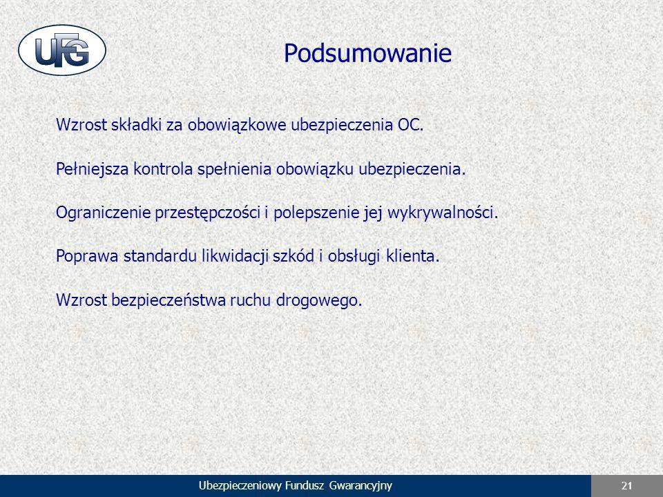 Ubezpieczeniowy Fundusz Gwarancyjny 21 Podsumowanie Wzrost składki za obowiązkowe ubezpieczenia OC. Pełniejsza kontrola spełnienia obowiązku ubezpiecz