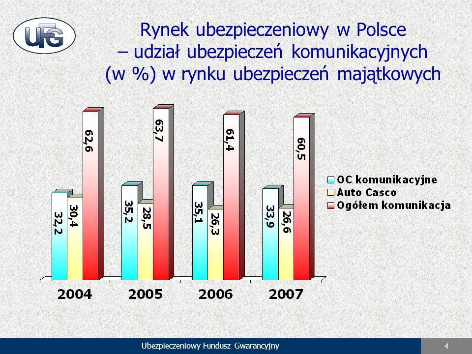 Ubezpieczeniowy Fundusz Gwarancyjny 4 Rynek ubezpieczeniowy w Polsce – udział ubezpieczeń komunikacyjnych (w %) w rynku ubezpieczeń majątkowych
