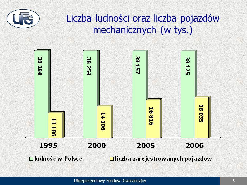 Ubezpieczeniowy Fundusz Gwarancyjny 5 Liczba ludności oraz liczba pojazdów mechanicznych (w tys.)