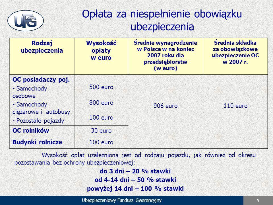 Ubezpieczeniowy Fundusz Gwarancyjny 9 Opłata za niespełnienie obowiązku ubezpieczenia Rodzaj ubezpieczenia Wysokość opłaty w euro Średnie wynagrodzeni