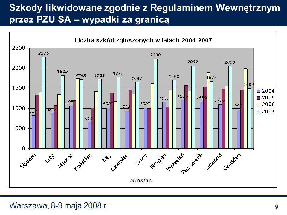 Warszawa, 8-9 maja 2008 r. Szkody likwidowane zgodnie z Regulaminem Wewnętrznym przez PZU SA – wypadki za granicą 9