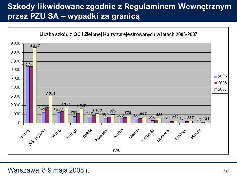 Warszawa, 8-9 maja 2008 r. Szkody likwidowane zgodnie z Regulaminem Wewnętrznym przez PZU SA – wypadki za granicą 10