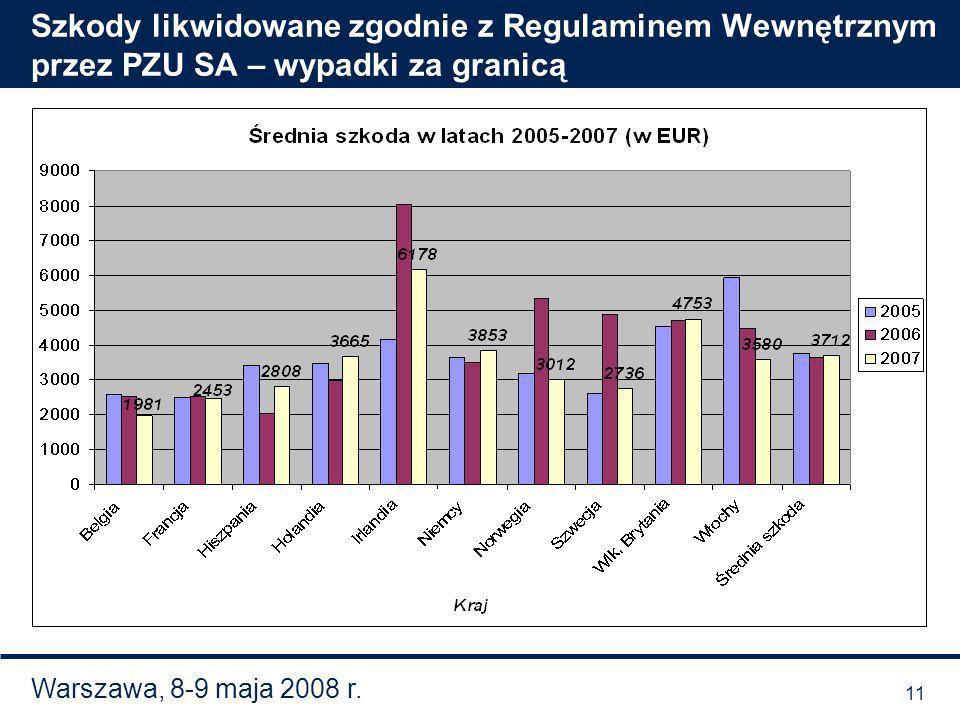 Warszawa, 8-9 maja 2008 r. Szkody likwidowane zgodnie z Regulaminem Wewnętrznym przez PZU SA – wypadki za granicą 11