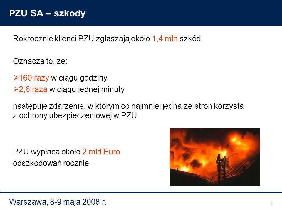 Warszawa, 8-9 maja 2008 r. PZU SA – szkody Rokrocznie klienci PZU zgłaszają około 1,4 mln szkód. Oznacza to, że: 160 razy w ciągu godziny 2,6 raza w c