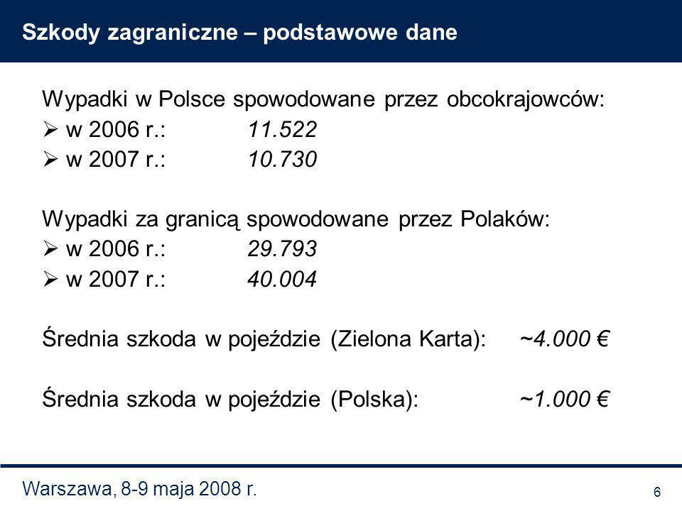 Warszawa, 8-9 maja 2008 r. Szkody zagraniczne – podstawowe dane Wypadki w Polsce spowodowane przez obcokrajowców: w 2006 r.:11.522 w 2007 r.:10.730 Wy