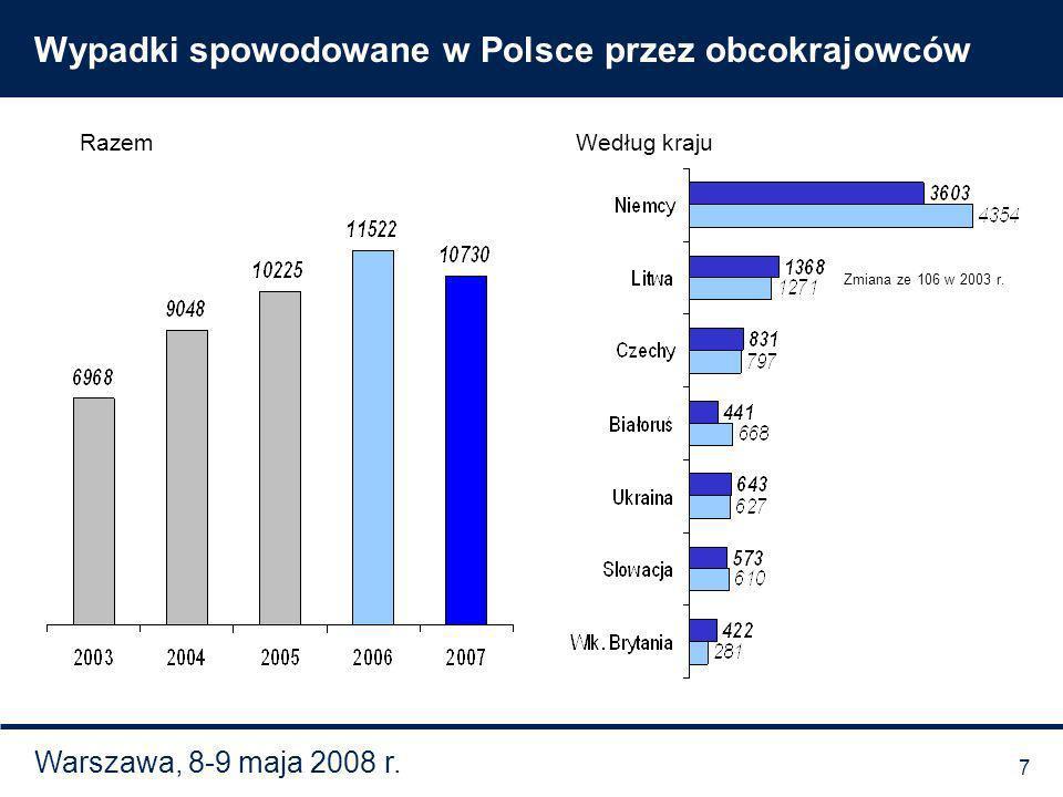 Warszawa, 8-9 maja 2008 r. Wypadki spowodowane w Polsce przez obcokrajowców RazemWedług kraju Zmiana ze 106 w 2003 r. 7