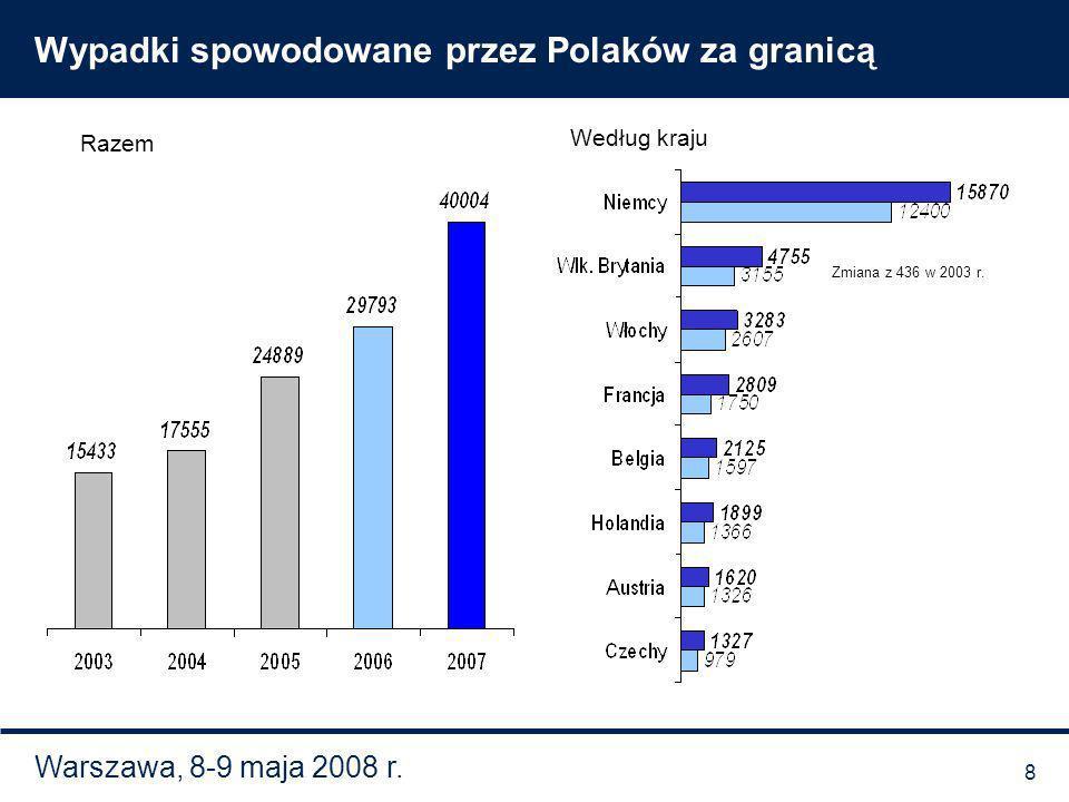 Warszawa, 8-9 maja 2008 r. Wypadki spowodowane przez Polaków za granicą Razem Według kraju Zmiana z 436 w 2003 r. 8