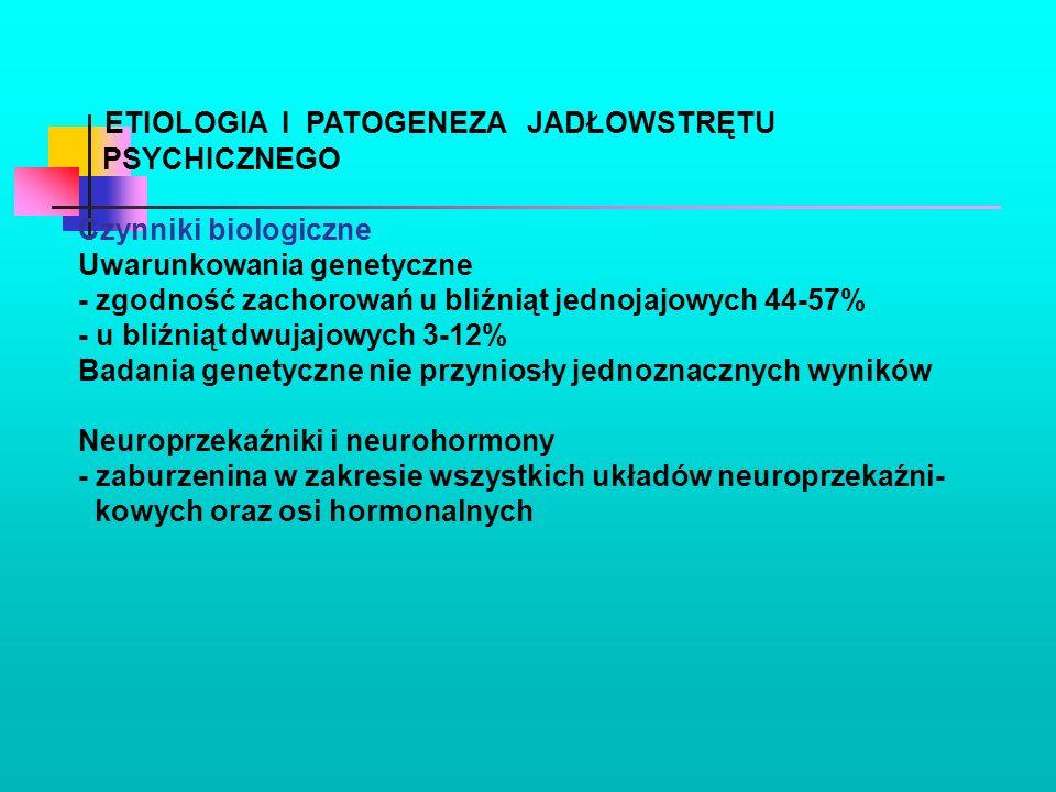 ETIOLOGIA I PATOGENEZA JADŁOWSTRĘTU PSYCHICZNEGO Czynniki biologiczne Uwarunkowania genetyczne - zgodność zachorowań u bliźniąt jednojajowych 44-57% -