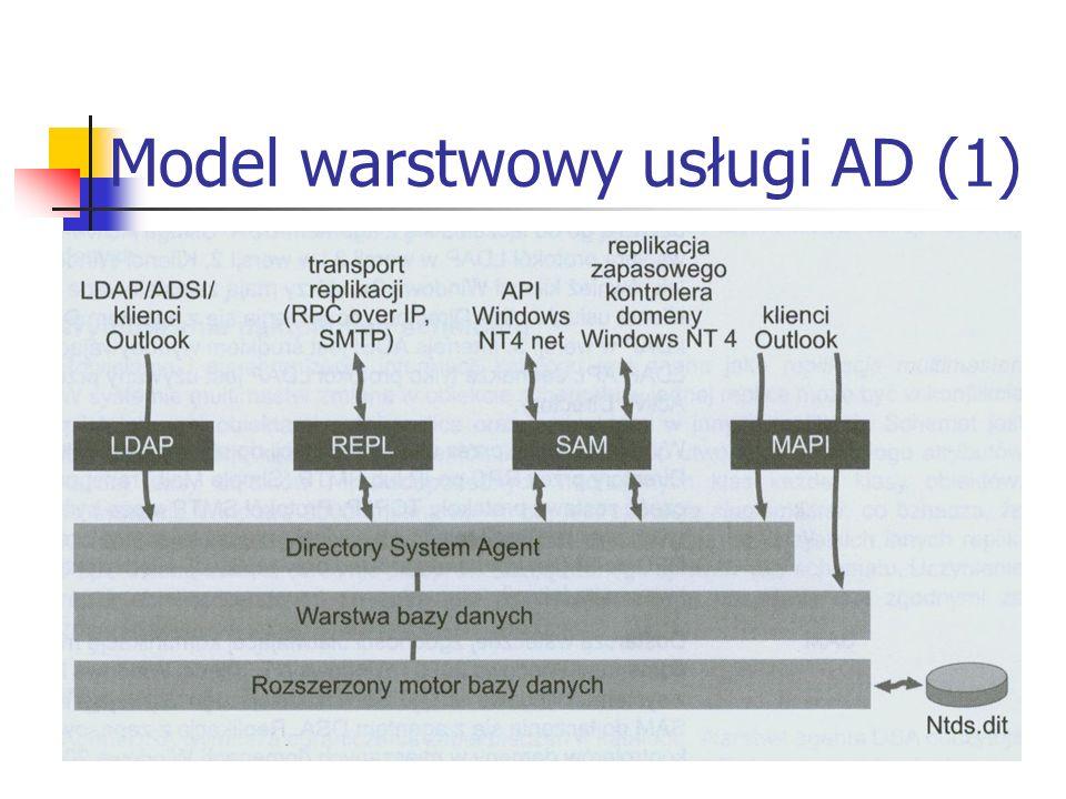 Model warstwowy usługi AD (1)