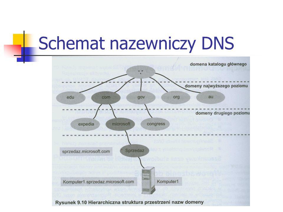 Warstwa bazy danych Zasłania przed użytkownikiem budowę wewnętrzną katalogu dostarczając strukturę hierarchiczną Tłumaczy każdą nazwę wyróżnioną (DN) na liczbę całkowitą (znacznik DN) będącą indeksem w bazie Jest odpowiedzialna za tworzenie, usuwanie i odzyskiwanie poszczególnych rekordów, atrybutów wewnątrz rekordów i ich wartości w bazie danych AD (korzysta ze struktur danych DSA – bufora schematów)