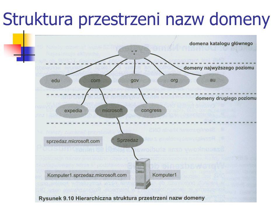 Struktura przestrzeni nazw domeny