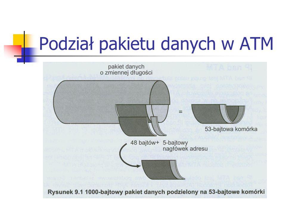 Podział pakietu danych w ATM