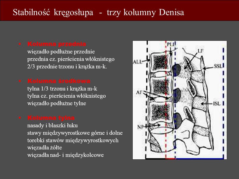 Kolumna przednia więzadło podłużne przednie przednia cz. pierścienia włóknistego 2/3 przednie trzonu i krążka m-k. Kolumna środkowa tylna 1/3 trzonu i