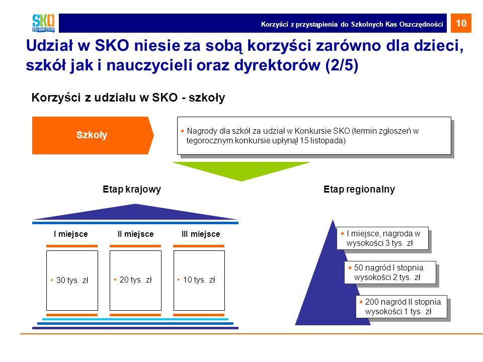 Udział w SKO niesie za sobą korzyści zarówno dla dzieci, szkół jak i nauczycieli oraz dyrektorów (2/5) Korzyści z udziału w SKO - szkoły Szkoły Nagrod