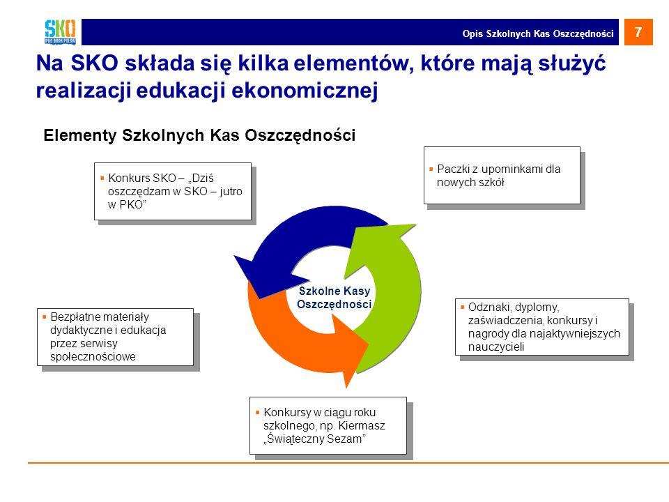 Opis Szkolnych Kas Oszczędności Na SKO składa się kilka elementów, które mają służyć realizacji edukacji ekonomicznej Szkolne Kasy Oszczędności Elemen