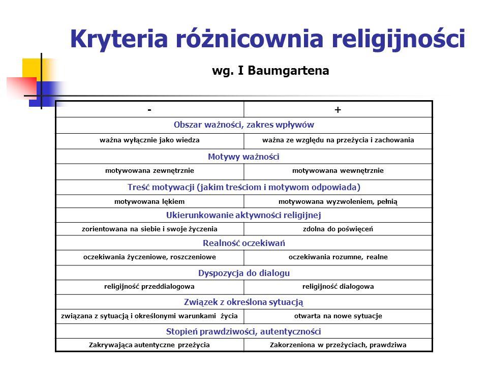Kryteria różnicownia religijności -+ Obszar ważności, zakres wpływów ważna wyłącznie jako wiedzaważna ze względu na przeżycia i zachowania Motywy ważn