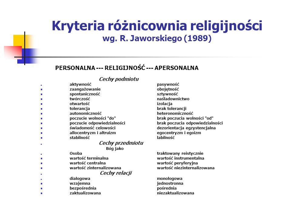 Kryteria różnicownia religijności wg. R. Jaworskiego (1989) PERSONALNA --- RELIGIJNOŚĆ --- APERSONALNA Cechy podmiotu aktywnośćpasywność zaangażowanie
