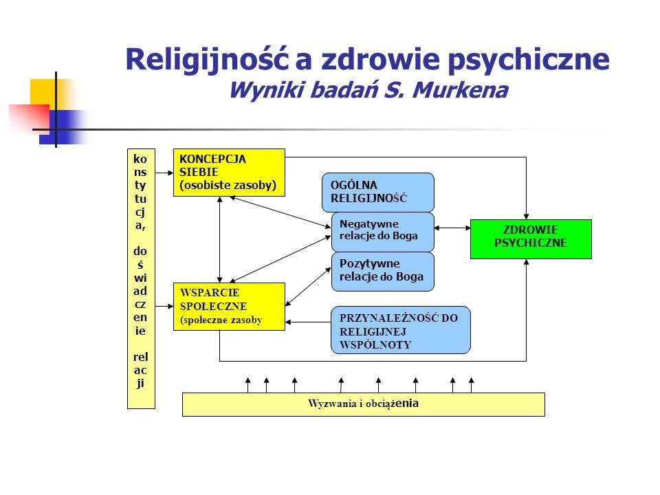 Religijność a zdrowie psychiczne Wyniki badań S. Murkena KONCEPCJA SIEBIE (osobiste zasoby) ZDROWIE PSYCHICZNE WSPARCIE SPOŁECZNE (społeczne zasoby ko