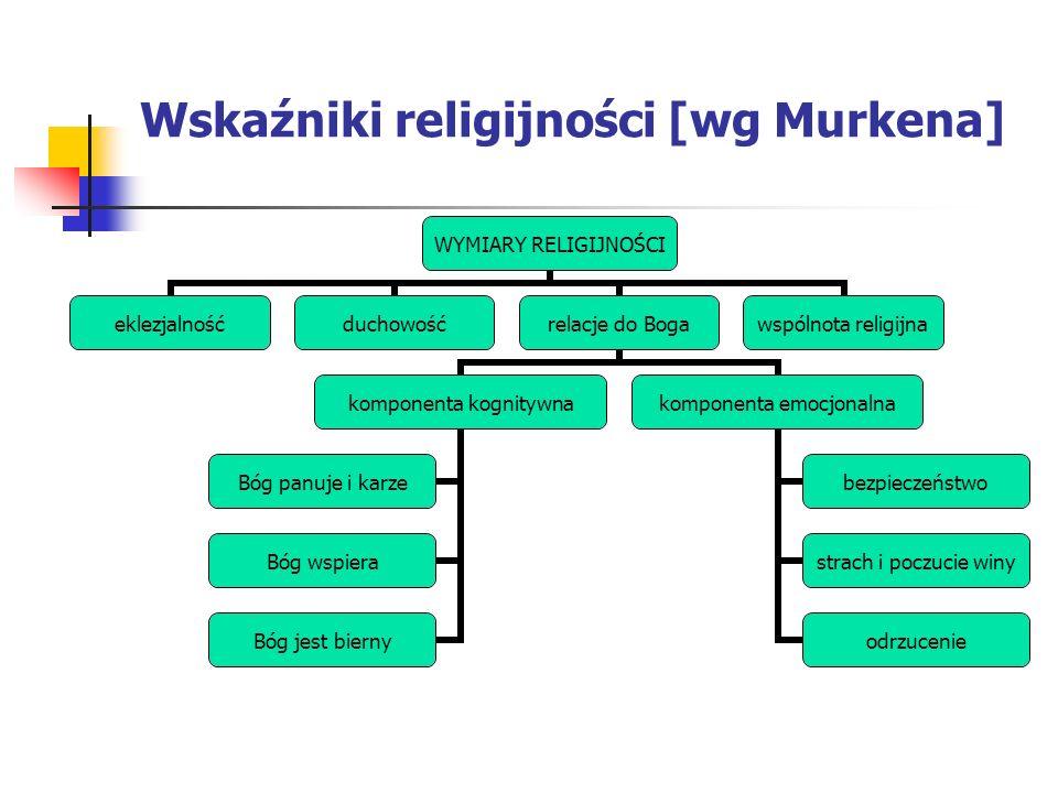 Wskaźniki religijności [wg Murkena] WYMIARY RELIGIJNOŚCI eklezjalnośćduchowośćrelacje do Boga komponenta kognitywna Bóg panuje i karze Bóg wspiera Bóg