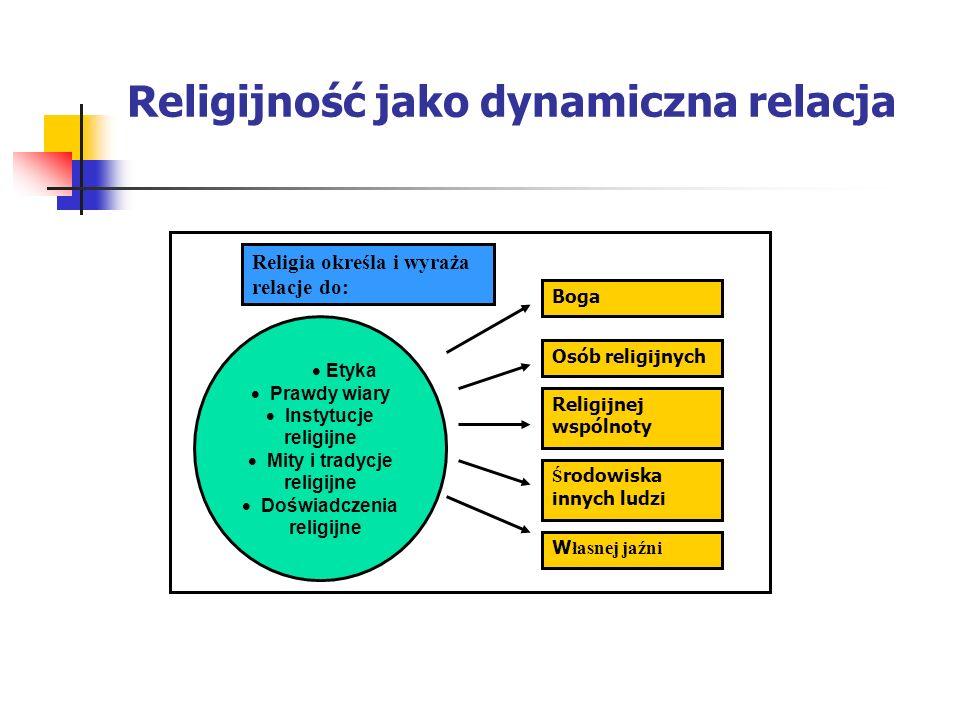 Religijność jako dynamiczna relacja Etyka Prawdy wiary Instytucje religijne Mity i tradycje religijne Doświadczenia religijne Boga Osób religijnych Re