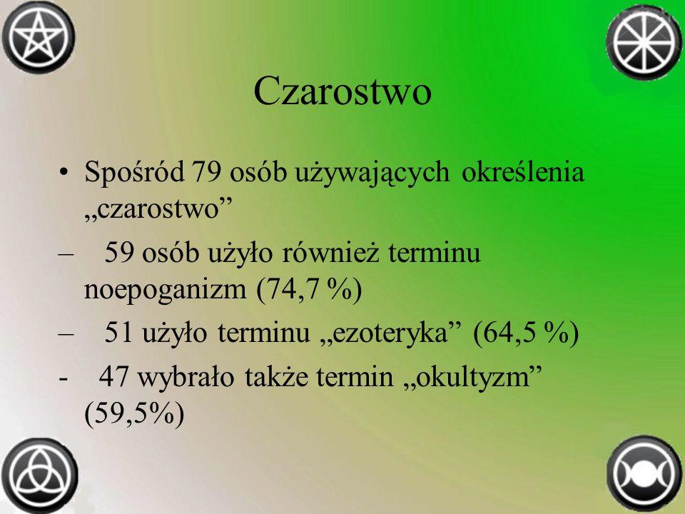 Czarostwo Spośród 79 osób używających określenia czarostwo – 59 osób użyło również terminu noepoganizm (74,7 %) – 51 użyło terminu ezoteryka (64,5 %) - 47 wybrało także termin okultyzm (59,5%)
