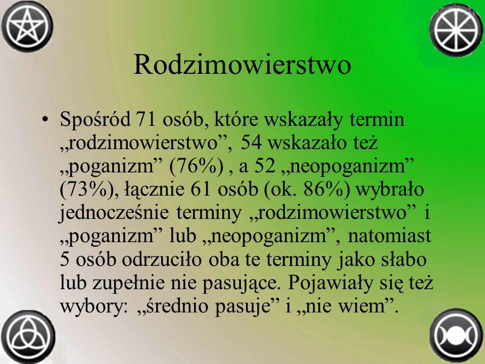 Rodzimowierstwo Spośród 71 osób, które wskazały termin rodzimowierstwo, 54 wskazało też poganizm (76%), a 52 neopoganizm (73%), łącznie 61 osób (ok.