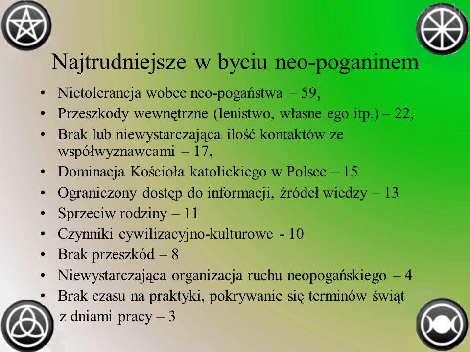 Najtrudniejsze w byciu neo-poganinem Nietolerancja wobec neo-pogaństwa – 59, Przeszkody wewnętrzne (lenistwo, własne ego itp.) – 22, Brak lub niewystarczająca ilość kontaktów ze współwyznawcami – 17, Dominacja Kościoła katolickiego w Polsce – 15 Ograniczony dostęp do informacji, źródeł wiedzy – 13 Sprzeciw rodziny – 11 Czynniki cywilizacyjno-kulturowe - 10 Brak przeszkód – 8 Niewystarczająca organizacja ruchu neopogańskiego – 4 Brak czasu na praktyki, pokrywanie się terminów świąt z dniami pracy – 3