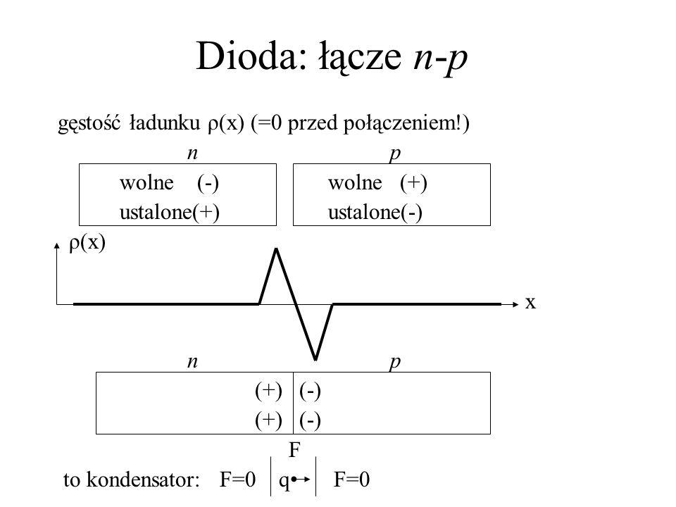 Dioda: łącze n-p gęstość ładunku ρ(x) (=0 przed połączeniem!) np wolne (-) wolne (+) ustalone(+) ustalone(-) ρ(x) x np (+) (-) F to kondensator: F=0 q F=0