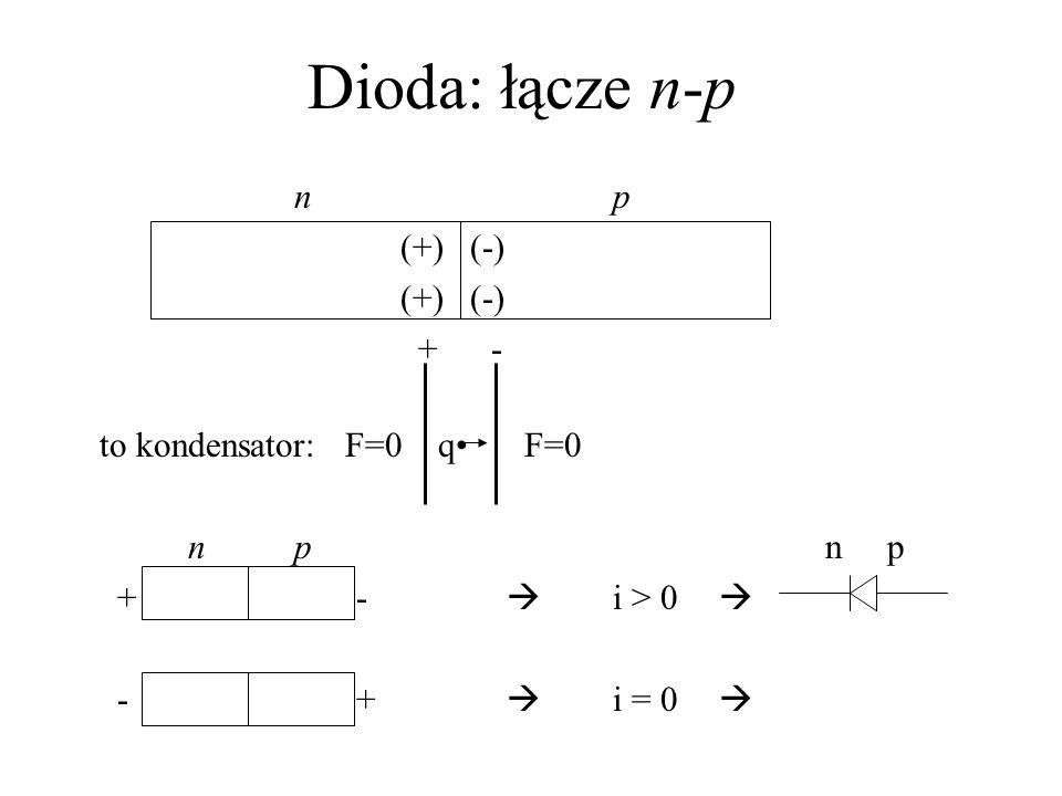 Dioda: łącze n-p np (+) (-) + - to kondensator: F=0 q F=0 npn p + - i > 0 - + i = 0