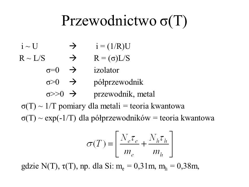 Przewodnictwo σ(T)...dla metali: N=N e, N h = 0 N(T) ~ const, τ ~ 1/T, σ ~ 1/T...dla półprzewodników naturalnych (Si, Ge), N e = N h N(T) ~ T 3/2 exp(-E g /2T), τ ~ T -3/2, σ ~ exp(-E g /2T) T=0,023eV np.germanGe: E g =0,67eV, E g /T=29, exp=3·10 –7 krzemSi: E g =1,1eV, diamentC: E g =6,0 eV, (izolator) np.Si: 0 0 C 10 0 C powoduje σ 2,3σ