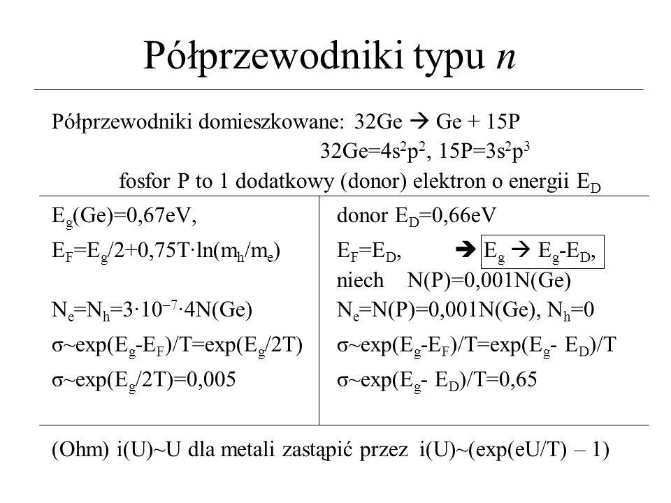 Półprzewodniki typu n Półprzewodniki domieszkowane: 32Ge Ge + 15P 32Ge=4s 2 p 2, 15P=3s 2 p 3 fosfor P to 1 dodatkowy (donor) elektron o energii E D E g (Ge)=0,67eV, donor E D =0,66eV E F =E g /2+0,75T·ln(m h /m e ) E F =E D, E g E g -E D, niech N(P)=0,001N(Ge) N e =N h =3·10 –7 ·4N(Ge) N e =N(P)=0,001N(Ge), N h =0 σ~exp(E g -E F )/T=exp(E g /2T) σ~exp(E g -E F )/T=exp(E g - E D )/T σ~exp(E g /2T)=0,005 σ~exp(E g - E D )/T=0,65 (Ohm) i(U)~U dla metali zastąpić przez i(U)~(exp(eU/T) – 1)
