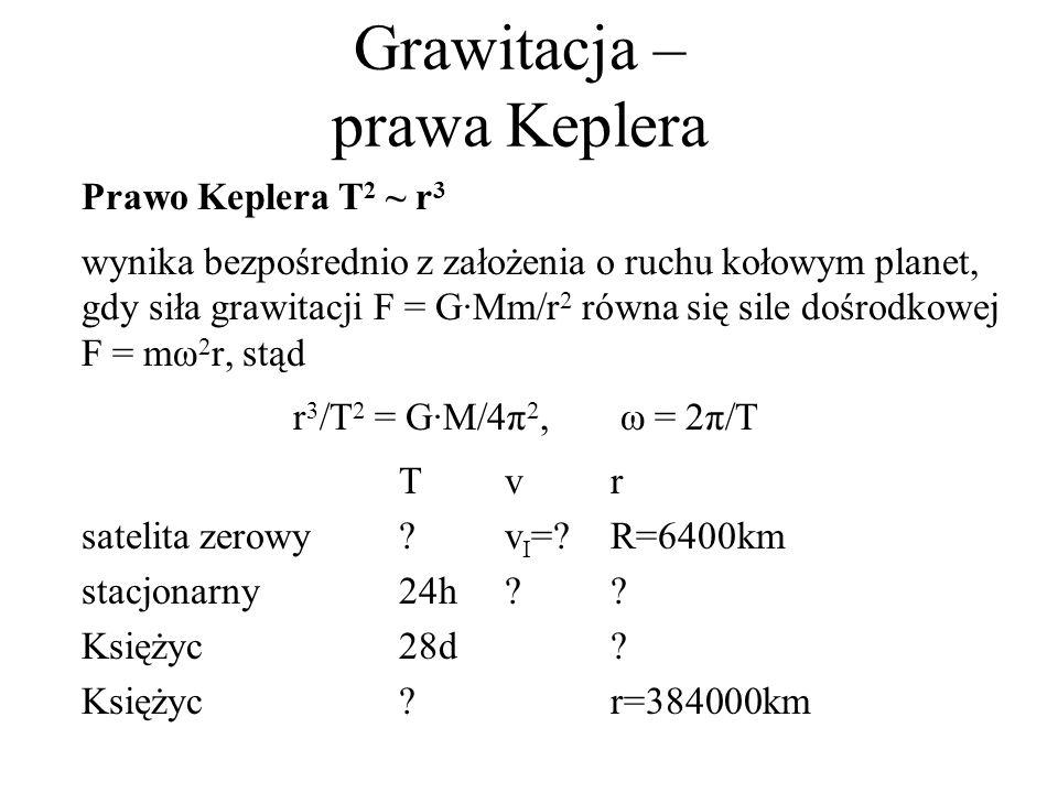 Grawitacja – prawa Keplera Prawo Keplera T 2 ~ r 3 wynika bezpośrednio z założenia o ruchu kołowym planet, gdy siła grawitacji F = G·Mm/r 2 równa się